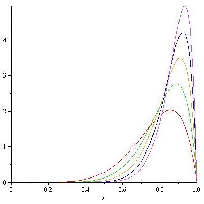 n=6,8,10,12,14,alpha=2