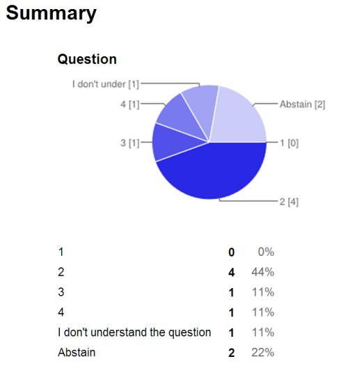 response-pie-chart
